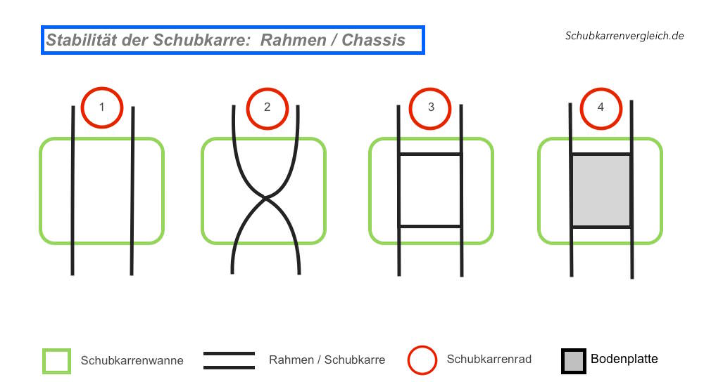 Chassis: Rahmen / Gestell